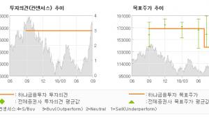 """[ET투자뉴스]두산, """"유럽 2차전지 증설…"""" BUY-하나금융투자"""
