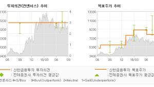 "[ET투자뉴스]제이콘텐트리, ""미디어 랠리를 준비…"" 매수(유지)-신한금융투자"