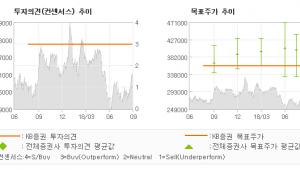 "[ET투자뉴스]SK, ""적극적인 배당정책으…"" BUY(유지)-KB증권"