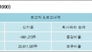 [ET투자뉴스][현성바이탈 지분 변동] 신지윤 외 4명 -3.13%p 감소, 65.12% 보유