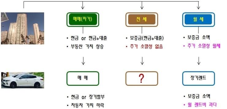 [기업성장 컨설팅] 업무용 승용차 비용처리 해결방법