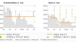 """[ET투자뉴스]대한해운, """"전용선의 강자, 언…"""" BUY(상향)-KB증권"""