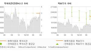 """[ET투자뉴스]SK머티리얼즈, """"신규사업 순항중…"""" BUY(유지)-NH투자증권"""