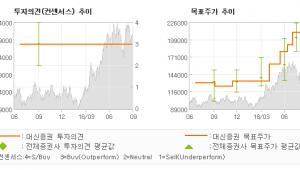 """[ET투자뉴스]삼성전기, """"실적으로 증명, 차…"""" BUY-대신증권"""
