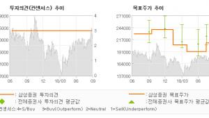 "[ET투자뉴스]SK머티리얼즈, ""중장기 성장 전략 …"" BUY-삼성증권"