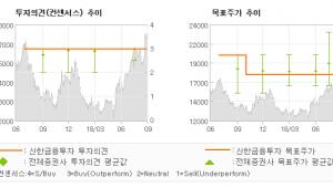 "[ET투자뉴스]LG유플러스, ""가입자 증가 및 5…"" 매수(유지)-신한금융투자"