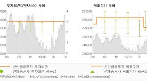 """[ET투자뉴스]SK텔레콤, """"비용 통제, 지배구…"""" 매수(유지)-신한금융투자"""