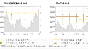 "[ET투자뉴스]LG유플러스, ""장기 실적 호조 기…"" 매수-미래에셋대우"