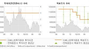 """[ET투자뉴스]NAVER, """"단기모멘텀 부재 v…"""" BUY (MAINTAIN)-이베스트투자"""