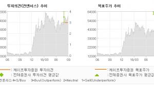 "[ET투자뉴스]삼천당제약, ""글로벌시장 진출 준…"" BUY(신규)-케이프투자증권"