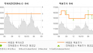 "[ET투자뉴스]코리안리, ""크고 작은 우려가 …"" BUY(유지)-KB증권"