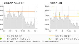 """[ET투자뉴스]우리산업, """"시장선점 업체의 특…"""" BUY-삼성증권"""