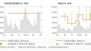 """[ET투자뉴스]더블유게임즈, """"영업 레버리지 구간…"""" BUY-KTB투자증권"""