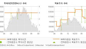 "[ET투자뉴스]LG전자, ""반전이 필요한 상황…"" BUY(유지)-NH투자증권"