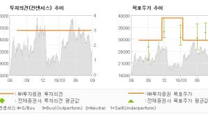 "[ET투자뉴스]비에이치, ""OLED 방향성 확…"" BUY(유지)-NH투자증권"