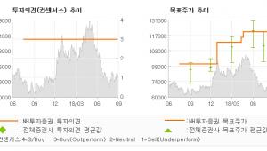 "[ET투자뉴스]한국금융지주, ""투심이 바닥일 때,…"" BUY(유지)-NH투자증권"