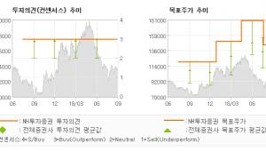 """[ET투자뉴스]키움증권, """"개인 계좌 개설 수…"""" BUY(유지)-NH투자증권"""