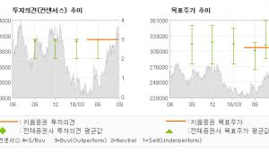 "[ET투자뉴스]SK텔레콤, ""기업가치 재평가 필…"" BUY(MAINTAIN)-키움증권"