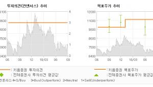 "[ET투자뉴스]코오롱플라스틱, ""7월 이후, 경북 …"" BUY(MAINTAIN)-키움증권"