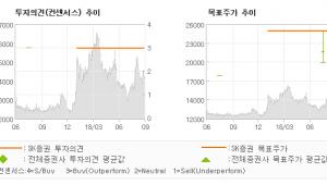 """[ET투자뉴스]텔코웨어, """"가치주 + 성장주…"""" 매수(유지)-SK증권"""