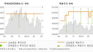 "[ET투자뉴스]LG화학, ""배터리 기대가 화학…"" BUY-교보증권"