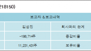 [ET투자뉴스][미래생명자원 지분 변동] 김성진 외 4명 -1%p 감소, 60.15% 보유