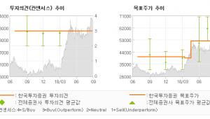 """[ET투자뉴스]GS건설, """"베트남 가치 반영 …"""" 매수(유지)-한국투자증권"""