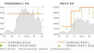 "[ET투자뉴스]롯데정밀화학, ""실적 대비 과도한 …"" 매수(유지)-한국투자증권"