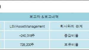 [ET투자뉴스][블루콤 지분 변동] LSVAssetManagement-1.01%p 감소, 4.03% 보유
