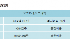 [ET투자뉴스][디지털대성 지분 변동] 대성출판(주) 외 8명 -0.16%p 감소, 44.54% 보유