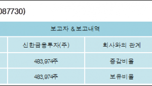 [ET투자뉴스][네패스신소재 지분 변동] 신한금융투자(주)12.1%p 증가, 12.1% 보유