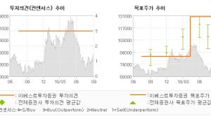 "[ET투자뉴스]한국금융지주, ""업황에 상관없이 분…"" BUY (MAINTAIN)-이베스트투"