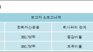 [ET투자뉴스][테스나 지분 변동] 한화자산운용 외 1명 5.27%p 증가, 5.27% 보유