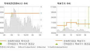 "[ET투자뉴스]삼성전자, ""눈높이 아래의 실적…"" BUY(유지)-한화투자증권"