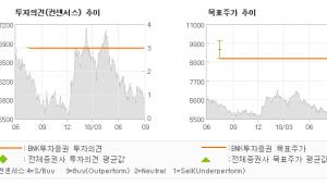 """[ET투자뉴스]동성코퍼레이션, """"사업지주회사는 큰 …"""" 매수-BNK투자증권"""