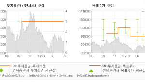 "[ET투자뉴스]NAVER, ""LINE Pay 랠…"" 매수-BNK투자증권"