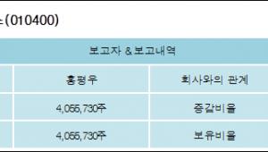[ET투자뉴스][우진아이엔에스 지분 변동] 홍평우 외 2명 53.21%p 증가, 53.21% 보유