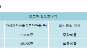[ET투자뉴스][피엔티 지분 변동] 타이거자산운용투자자문(주) 외 2명 -0.44%p 감소, 5.54%