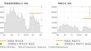 """[ET투자뉴스]KPX케미칼, """"예상된 단기 실적 …"""" BUY(유지)-KB증권"""