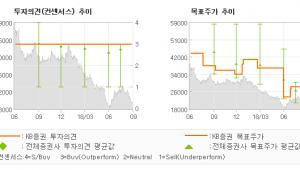 "[ET투자뉴스]LG디스플레이, ""실적 기대치 상회 …"" BUY(유지)-KB증권"
