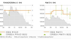 """[ET투자뉴스]삼성생명, """"이익 레벨은 높아지…"""" BUY(유지)-KB증권"""
