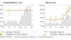 """[ET투자뉴스]삼성전기, """"삼성물산 주식 매각…"""" BUY-대신증권"""