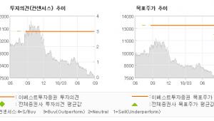 "[ET투자뉴스]지투알, ""추세적인 성장성 &…"" BUY (MAINTAIN)-이베스트투자증권"