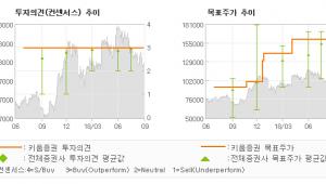 "[ET투자뉴스]금호석유, ""3분기 영업이익, …"" BUY(MAINTAIN)-키움증권"
