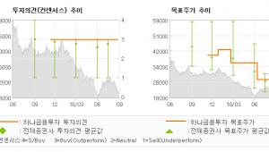 """[ET투자뉴스]LG디스플레이, """"패널 가격 반락 우…"""" BUY-하나금융투자"""