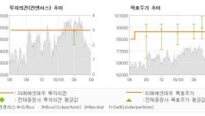 """[ET투자뉴스]롯데하이마트, """"하반기 가전 수요 …"""" 매수-미래에셋대우"""