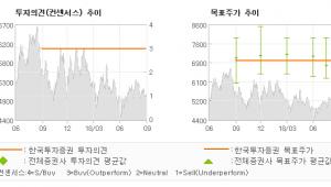 "[ET투자뉴스]팬오션, ""다시 오를 운임에 …"" 매수(유지)-한국투자증권"