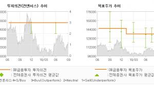 "[ET투자뉴스]KT&G, ""수출 부진, 이미 …"" BUY(유지)-DB금융투자"