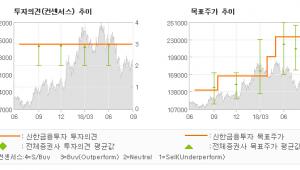 """[ET투자뉴스]컴투스, """"관심 가질 시기…"""" 매수(유지)-신한금융투자"""