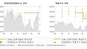 """[ET투자뉴스]두산밥캣, """"미국 인프라 투자 …"""" BUY (MAINTAIN)-이베스트투자증"""